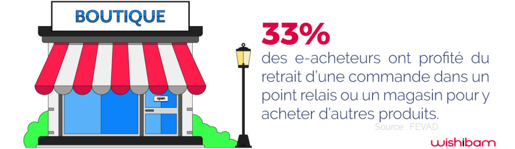 digitalisation-points-de-vente